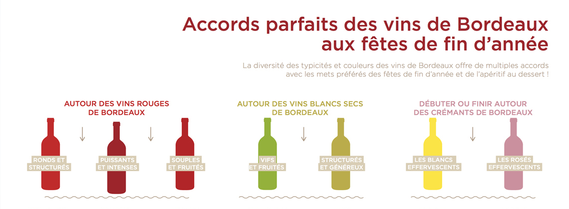 Les grands principes des accords mets-vins de Bordeaux